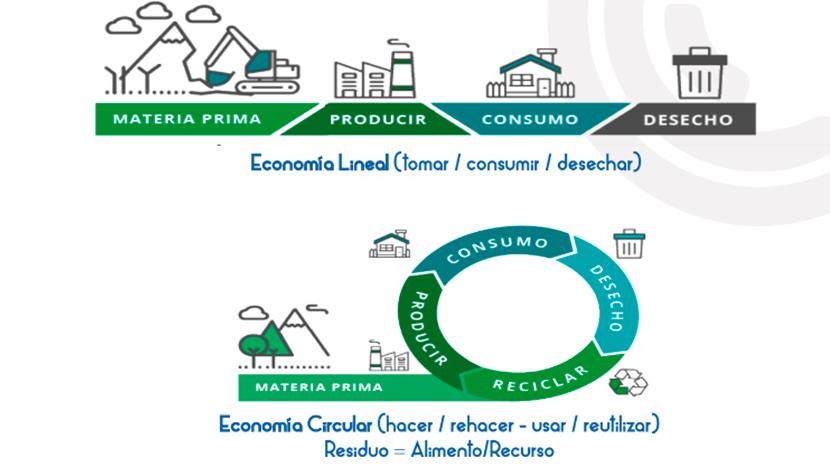 Economia-Lineal-a-Economia-Circular